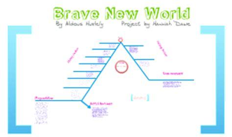 Brave new world setting essay